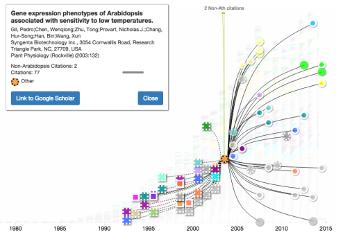Screen capture of the Arabidopsis Citation Network visualization tool